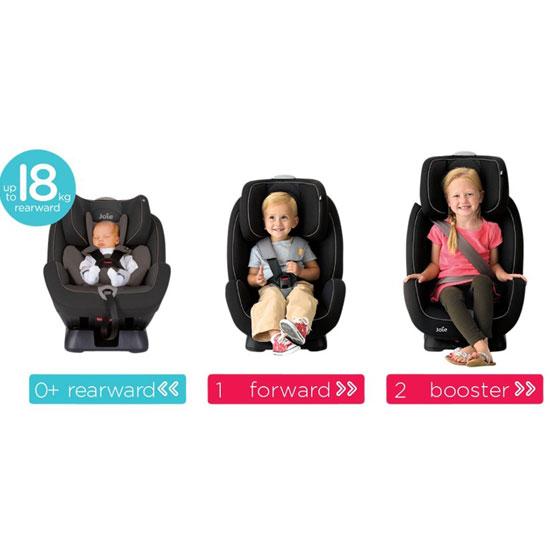 Baby Car Seat Development